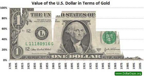 Dollar-Money-Creation-and-The-Illusion-Of-Wealth