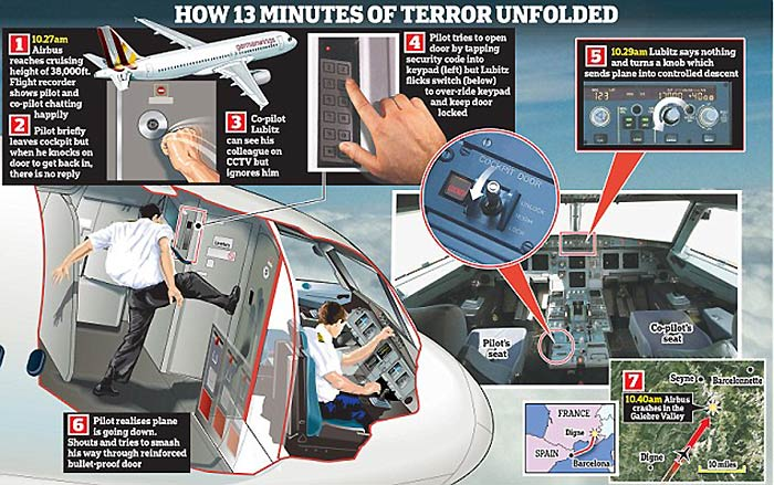 Was the Germanwings Plane Crash an Act of Terror