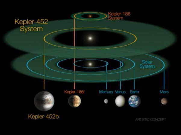 NASA-just-discovered-the-most-Earth-like-planet-known-to-date-2