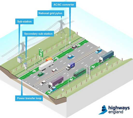 UK-About-To-Test-Roads-That-Charge-Electric-Cars-As-They-Drive-2